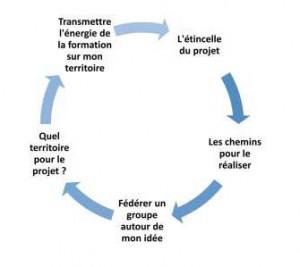 TRAME - 3 jours des présidents @ TRAME | Paris | Île-de-France | France