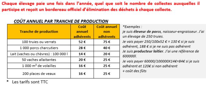 SEM'AGRI - Collecte des déchets vétérinaires @ Chambre d'Agriculture de Questembert